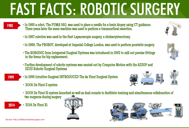 fast facts robot surgery history