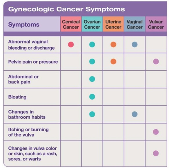 gynaecological cancers