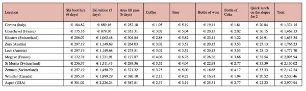 cost of ski trip